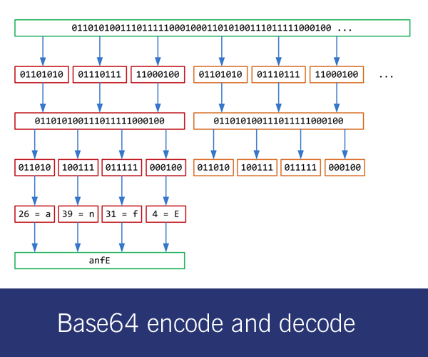 Base64 Encode and Decode Online Tool